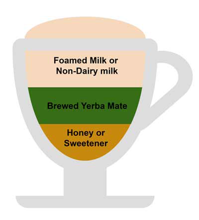 Yerba mate Latte Recipes