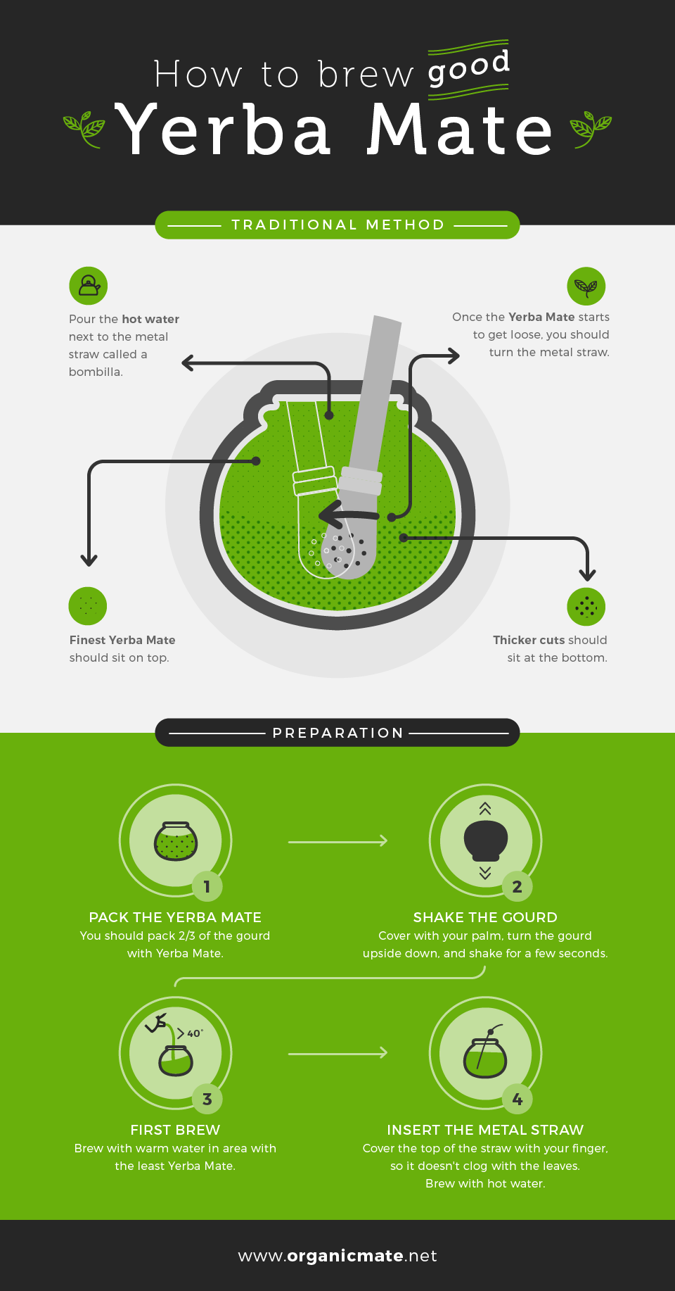 How to prepare Yerba mate Traditionally - Organic Mate Infographic
